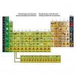 Periodensystem mit Fotografien der Elemente Sek. I + II