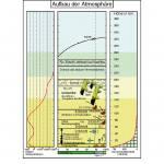 Aufbautransparente-Mappe -Wetterkunde