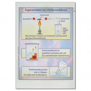 Einzeltransparent zu den Eigenschaften von CO2