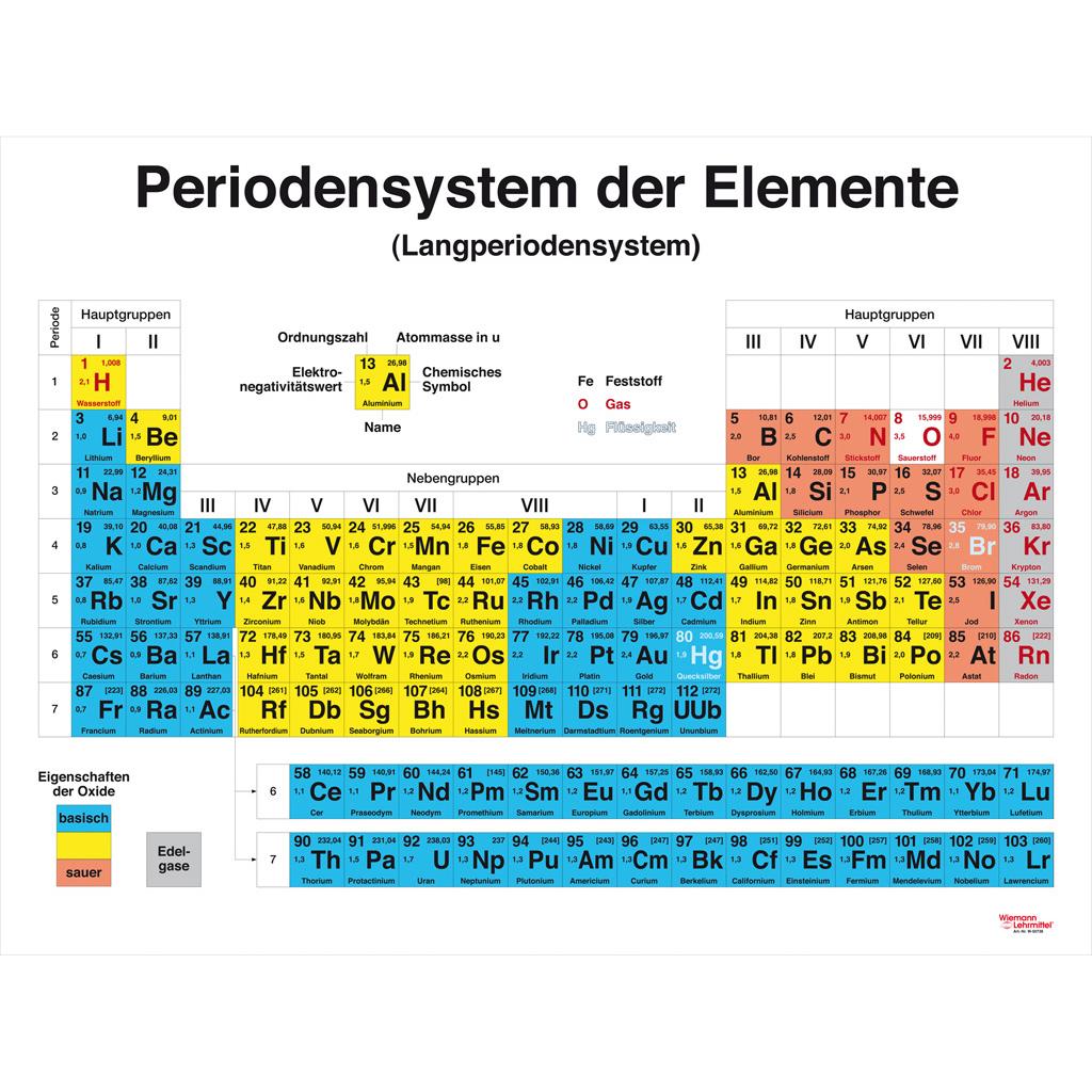 Nett Anatomie Des Periodensystems Fotos - Menschliche Anatomie ...