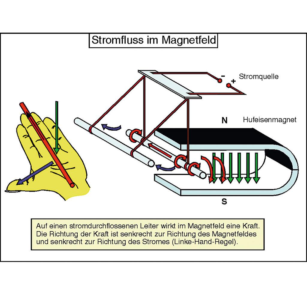 Aufbautransparente-Mappe -Elektromagnetismus-